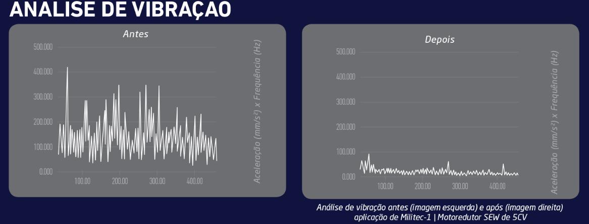 Gráfico de analise de vibração. Via: Militec-1