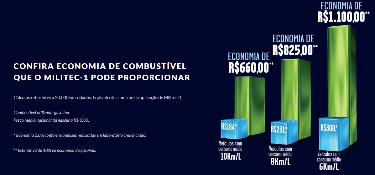 Gráfico de economia de combustível. Via: Militec-1